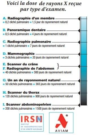 fukushima-doses-scanner-DNA-damage-vitamine-c-protection
